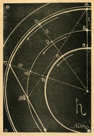Нябесныя бегі, 1931
